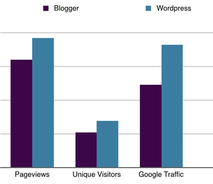 Blogger vs. WordPress stats