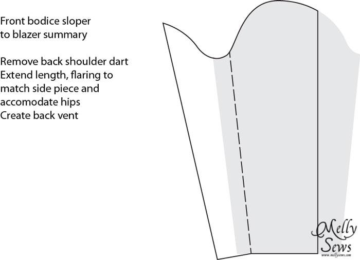 Womens Blazer Pattern and Blazer Sew-Along - Melly Sews