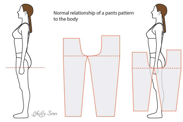 The normal relationship of a pants pattern to the body - https://mellysews.com