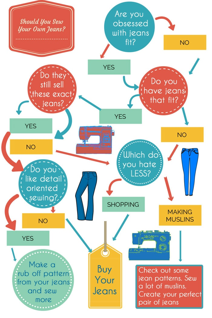 Should you sew jeans for yourself? Melly Sews helps you decide - http://mellysews.com