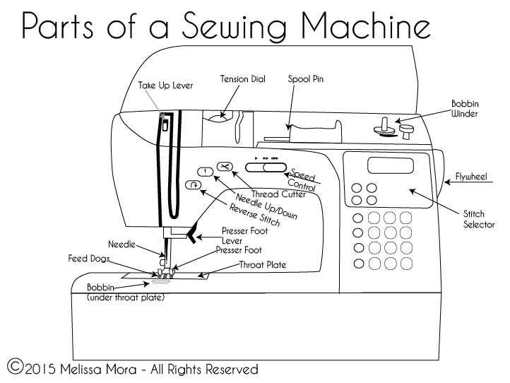 Parts of a Sewing Machine - Learn to sew with Melly Sews