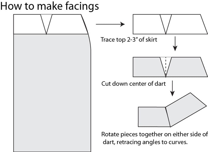 How to make a facing - How to makae a skirt pattern - draft a skirt block or skirt sloper